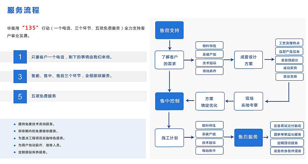 大华重机服务流程图