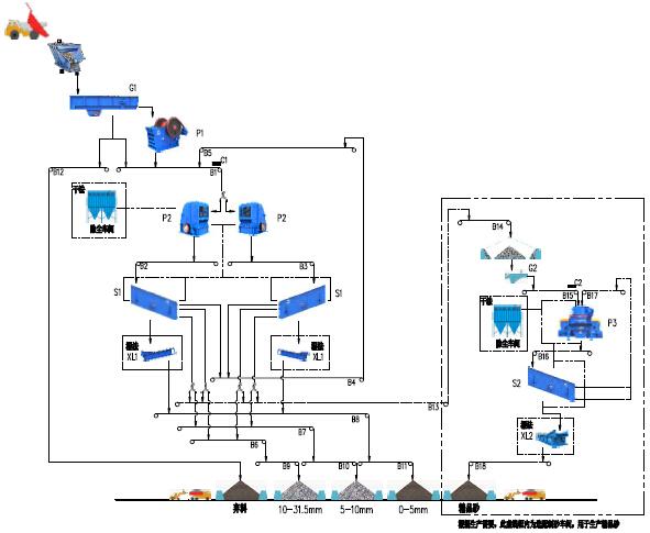 时产400-500吨石灰石生产线流程图
