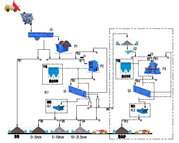 时产60-100吨石灰石生产线流程图