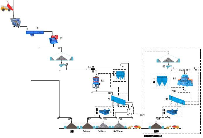时产60-100吨花岗岩生产线流程图