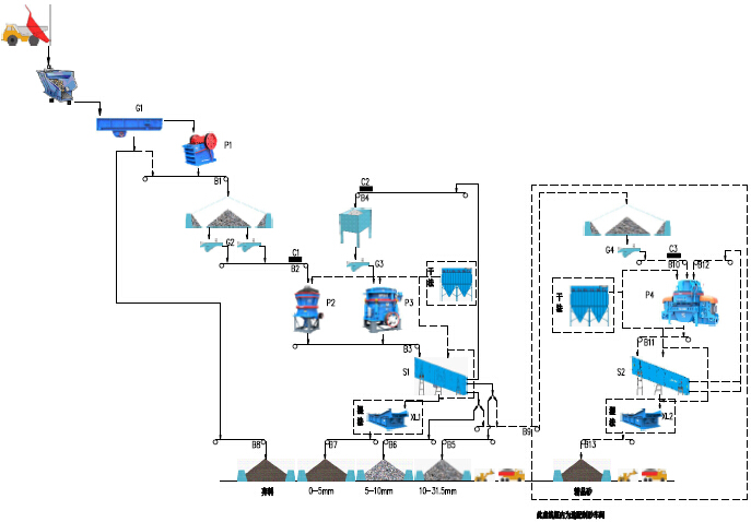 时产200-300吨花岗岩生产线流程图