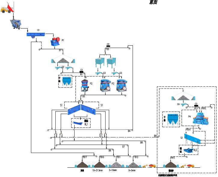 时产400-500吨花岗岩生产线流程图
