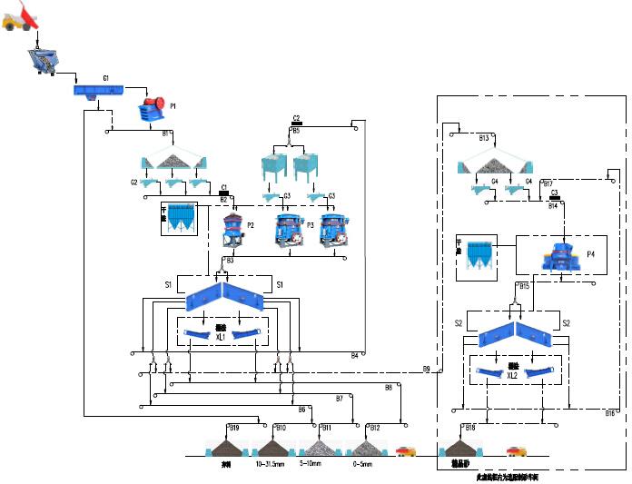 时产600-800吨花岗岩生产线流程图