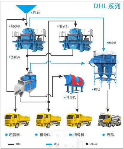 DHL 系列楼式精品机制砂成套加工流程图