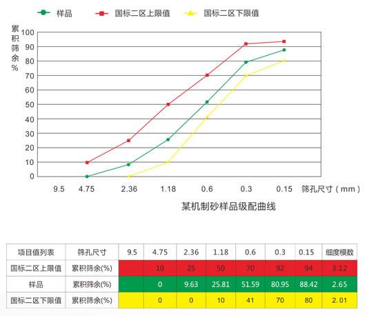 机制砂五项关键指标曲线图