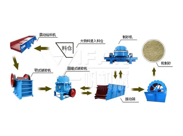 机制砂生产流图