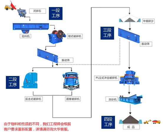 玄武岩生产工艺流程图