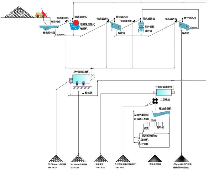 钢渣综合利用生产线设备工艺流程图(干法)