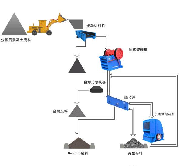 城市建筑垃圾破碎回收流程图