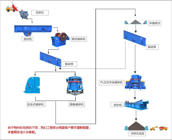 河卵石砂石生产线工艺流程图