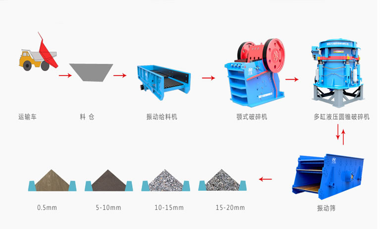 铁矿石砂石生产线工艺流程图
