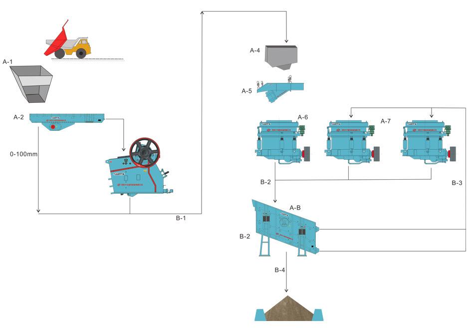 金矿石生产工艺流程图
