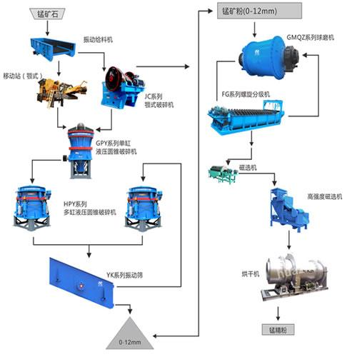 锰矿石生产工艺流程图
