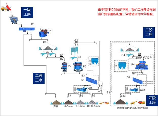 花岗岩工艺流程图
