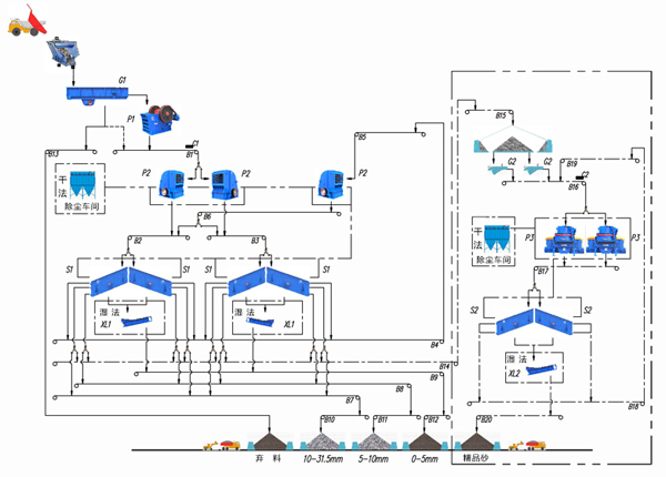 石灰石砂石生产线工艺流程图