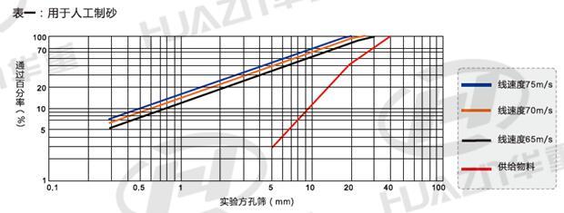 立式冲击破碎机产品粒度曲线图(用于人工制砂)