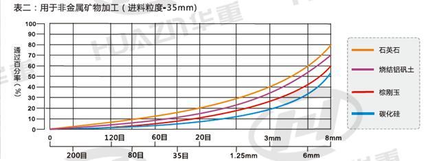 立式冲击破碎机产品粒度曲线图(用于非金属矿物加工)