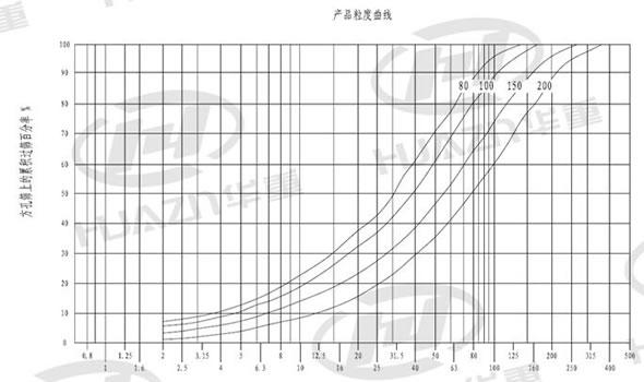 BP反击式破碎机产品粒度曲线