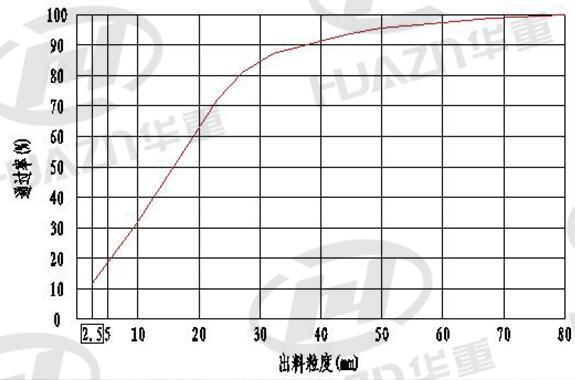加工物料:石灰石(抗压强度< 100Mpa)