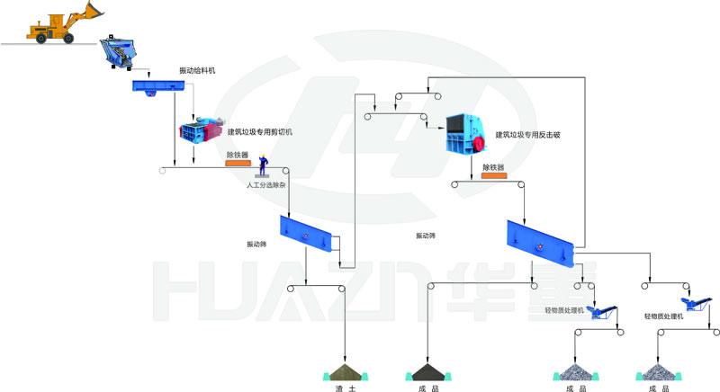 印度尼西亚某公司300t/h建筑用骨料生产线流程图