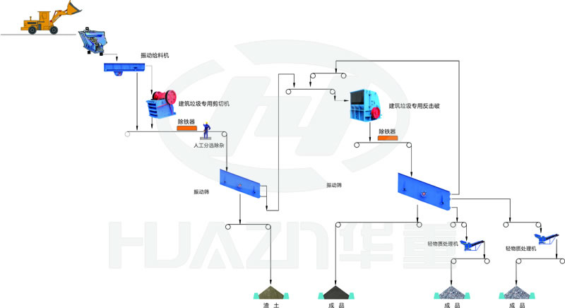 重庆砂石生产生产线(ECP项目)流程图