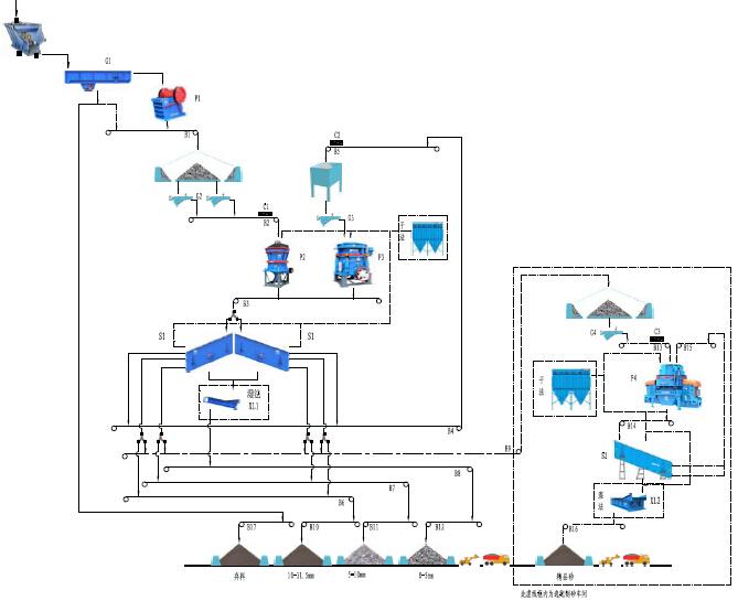 法国里昂时产450吨建筑用碎石骨料生产线流程图