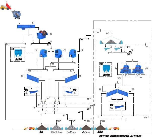 唐山时产800吨建筑用砂石骨料生产线流程图