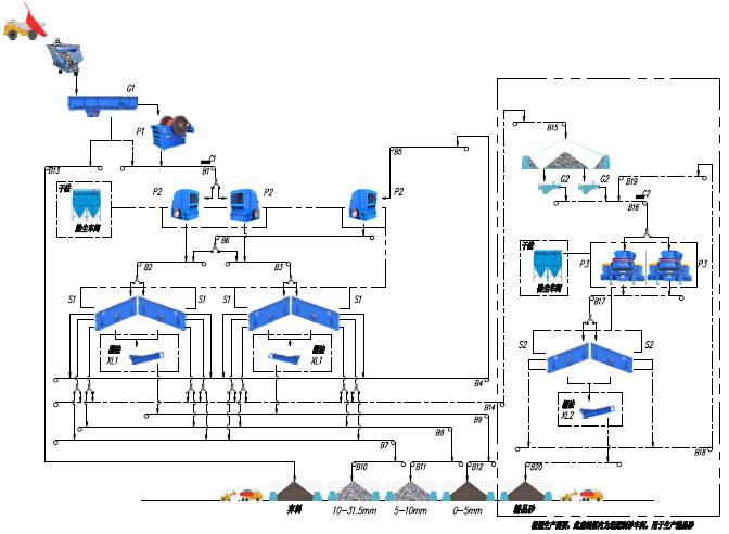 云南2000吨建筑用砂石骨料生产线流程图
