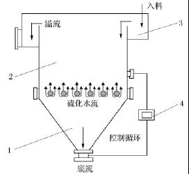 横流式分选机基本结构示意