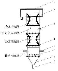 阻尼脉动干扰床分选机基本结构示意