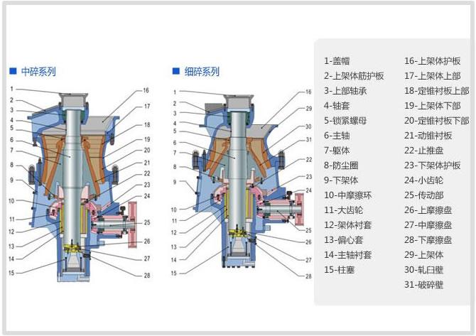 gpy单缸液压圆锥破碎机工作原理|单缸液压圆锥破碎机